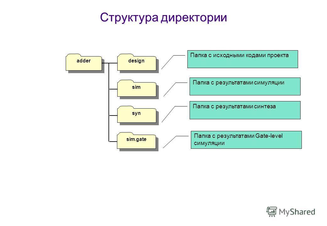Структура директории adder design sim syn sim.gate Папка с исходными кодами проекта Папка с результатами симуляции Папка с результатами синтеза Папка с результатами Gate-level симуляции