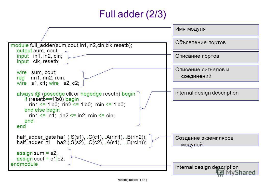 Verilog tutorial ( 18 ) Full adder (2/3) module full_adder(sum,cout,in1,in2,cin,clk,resetb); output sum, cout; input in1, in2, cin; input clk, resetb; wire sum, cout; reg rin1, rin2, rcin; wire s1, c1; wire s2, c2; always @ (posedge clk or negedge re