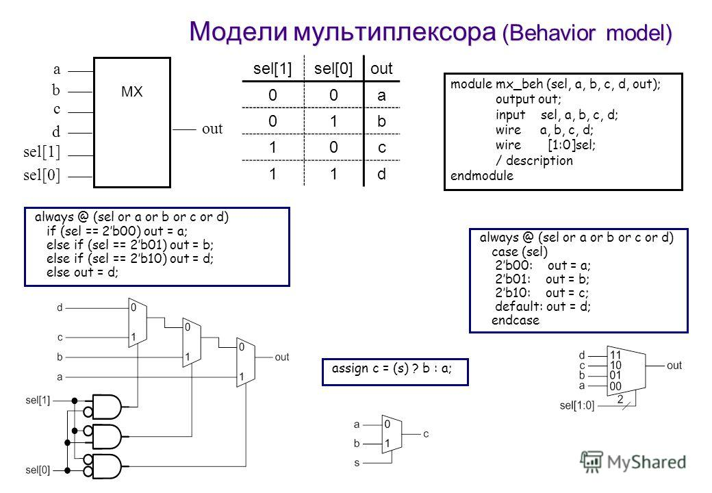 Модели мультиплексора (Behavior model) always @ (sel or a or b or c or d) if (sel == 2b00) out = a; else if (sel == 2b01) out = b; else if (sel == 2b10) out = d; else out = d; always @ (sel or a or b or c or d) case (sel) 2b00: out = a; 2b01: out = b