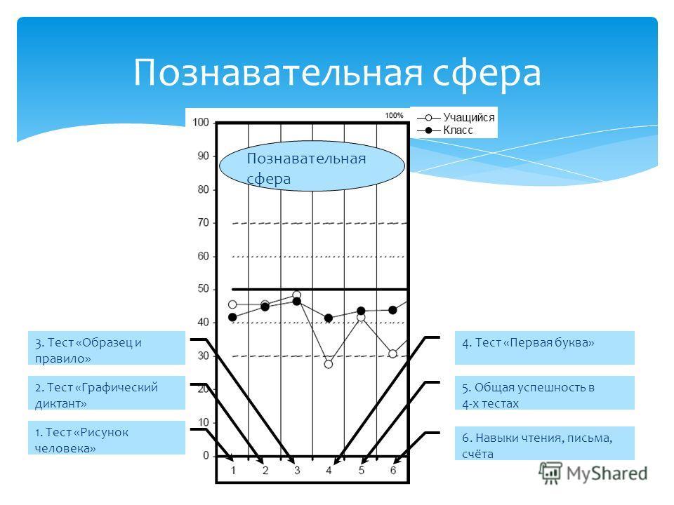 Познавательная сфера 1. Тест «Рисунок человека» 5. Общая успешность в 4-х тестах 4. Тест «Первая буква» 6. Навыки чтения, письма, счёта 2. Тест «Графический диктант» 3. Тест «Образец и правило»