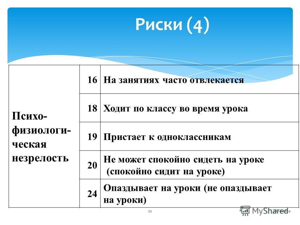 Риски (4) Психо- физиологи- ческая незрелость 16На занятиях часто отвлекается 18Ходит по классу во время урока 19Пристает к одноклассникам 20 Не может спокойно сидеть на уроке (спокойно сидит на уроке) 24 Опаздывает на уроки (не опаздывает на уроки)