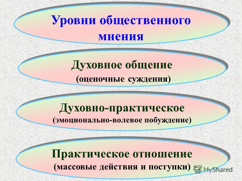 Духовное общение (оценочные суждения) Духовное общение (оценочные суждения) Духовно-практическое (эмоционально-волевое побуждение) Практическое отношение (массовые действия и поступки) Уровни общественного мнения
