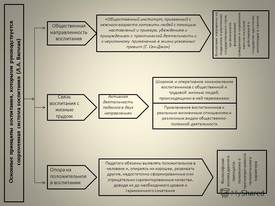 Основные принципы воспитания, которыми руководствуется современная система воспитания (Л.А. Вигман) Общественная направленность воспитания «Общественный институт, призванный с нежного возраста готовить людей с помощью наставлений и примера, убеждение
