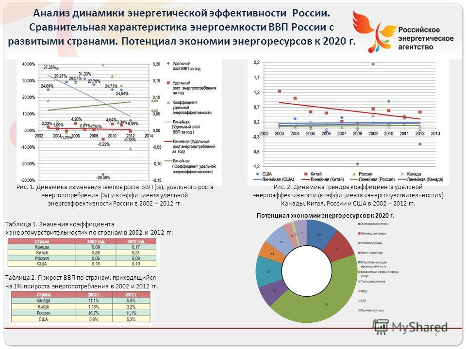 Анализ динамики энергетической эффективности России. Сравнительная характеристика энергоемкости ВВП России с развитыми странами. Потенциал экономии энергоресурсов к 2020 г. Рис. 1. Динамика изменения темпов роста ВВП (%), удельного роста энергопотреб