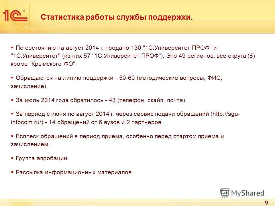 99 Статистика работы службы поддержки. По состоянию на август 2014 г. продано 130
