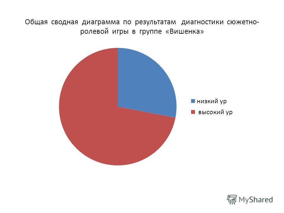 Общая сводная диаграмма по результатам диагностики сюжетно- ролевой игры в группе «Вишенка»