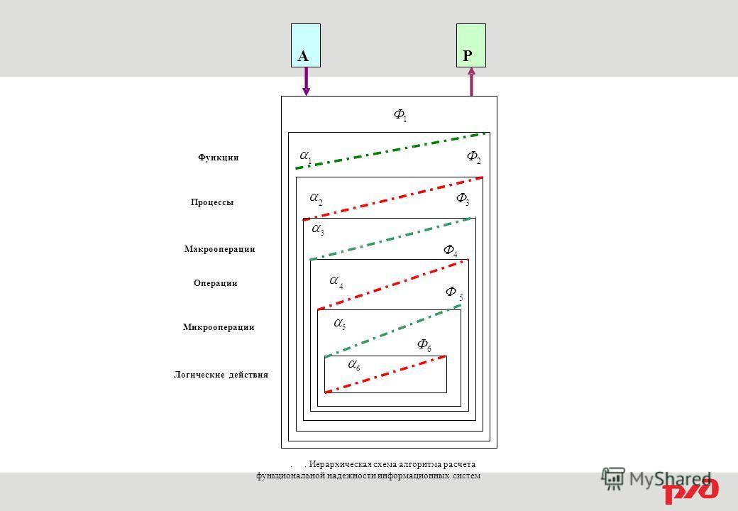 Макрооперации Процессы