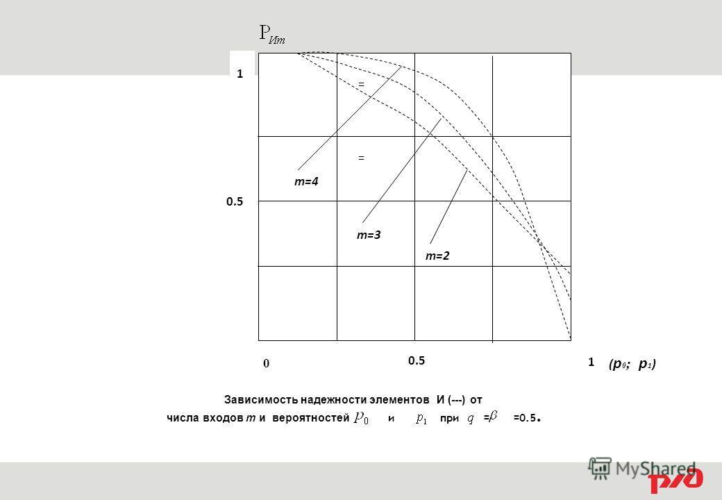 0.5 0 m=2 m=3 m=4 ( p 0 ; p 1 ) 1 Зависимость надежности элементов И (---) от числа входов m и вероятностей и при = =0.5. = = 1