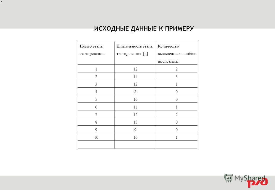 Номер этапа тестирования Длительность этапа тестирования [ч] Количество выявленных ошибок программы 112122 213 312121 480 510100 611 712122 813130 990 1010101 ИСХОДНЫЕ ДАННЫЕ К ПРИМЕРУ