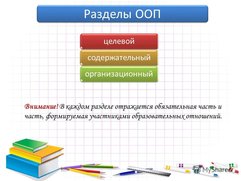 целевойсодержательныйорганизационный Разделы ООП Внимание! В каждом разделе отражается обязательная часть и часть, формируемая участниками образовательных отношений.