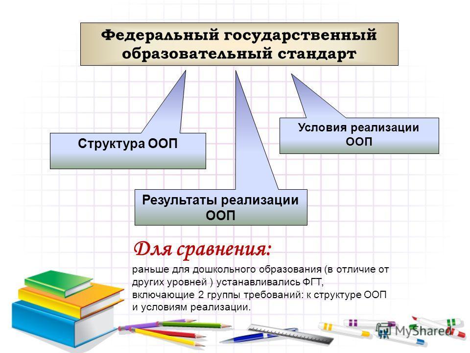 Федеральный государственный образовательный стандарт Структура ООП Условия реализации ООП Результаты реализации ООП Для сравнения: раньше для дошкольного образования (в отличие от других уровней ) устанавливались ФГТ, включающие 2 группы требований: