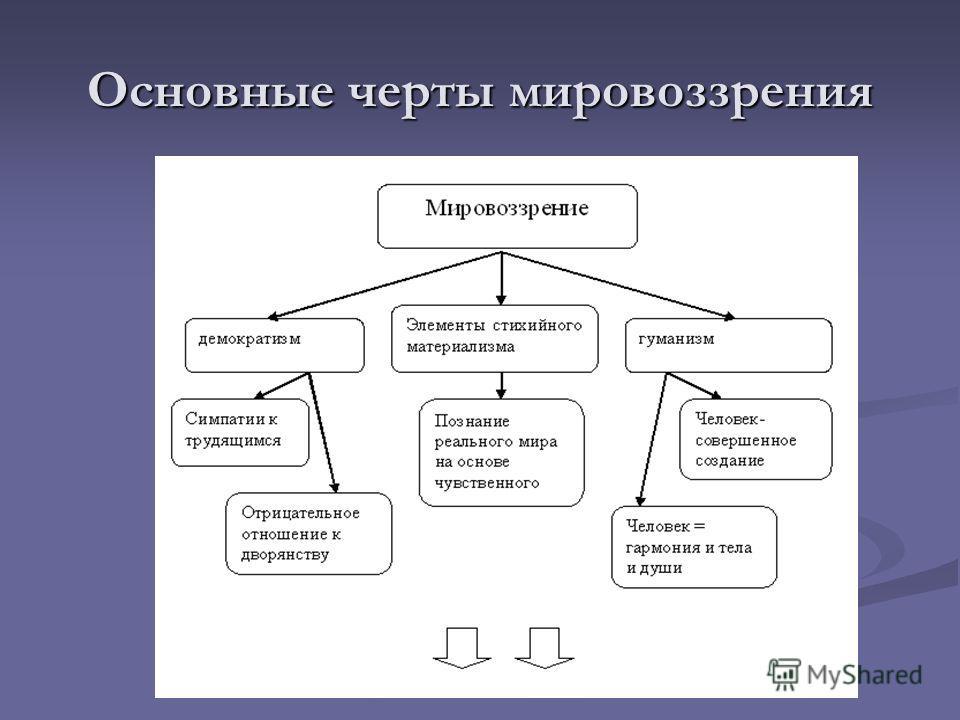 Основные черты мировоззрения