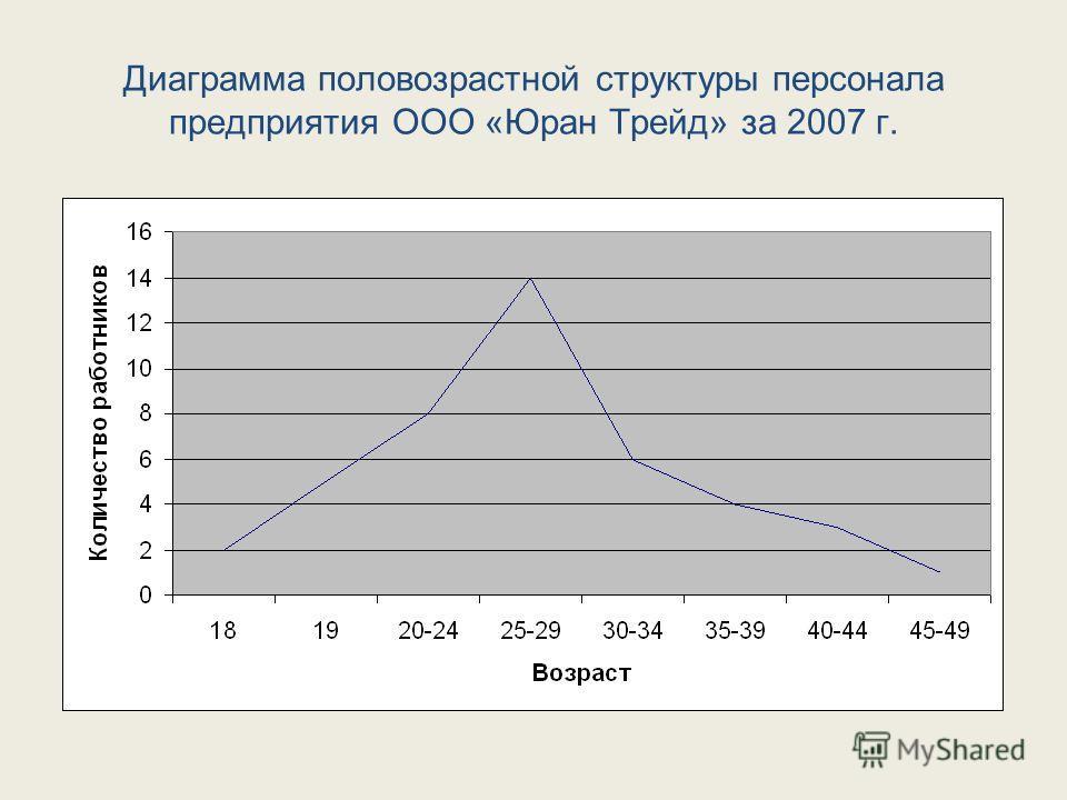 Диаграмма половозрастной структуры персонала предприятия ООО «Юран Трейд» за 2007 г.