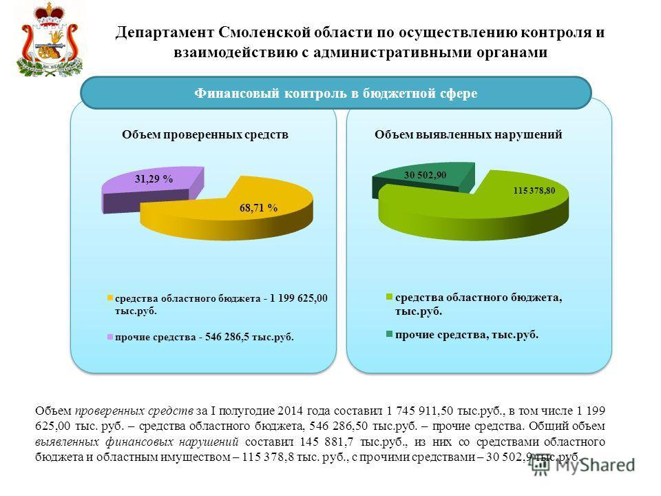 Департамент Смоленской области по осуществлению контроля и взаимодействию с административными органами Финансовый контроль в бюджетной сфере Объем проверенных средств за I полугодие 2014 года составил 1 745 911,50 тыс.руб., в том числе 1 199 625,00 т