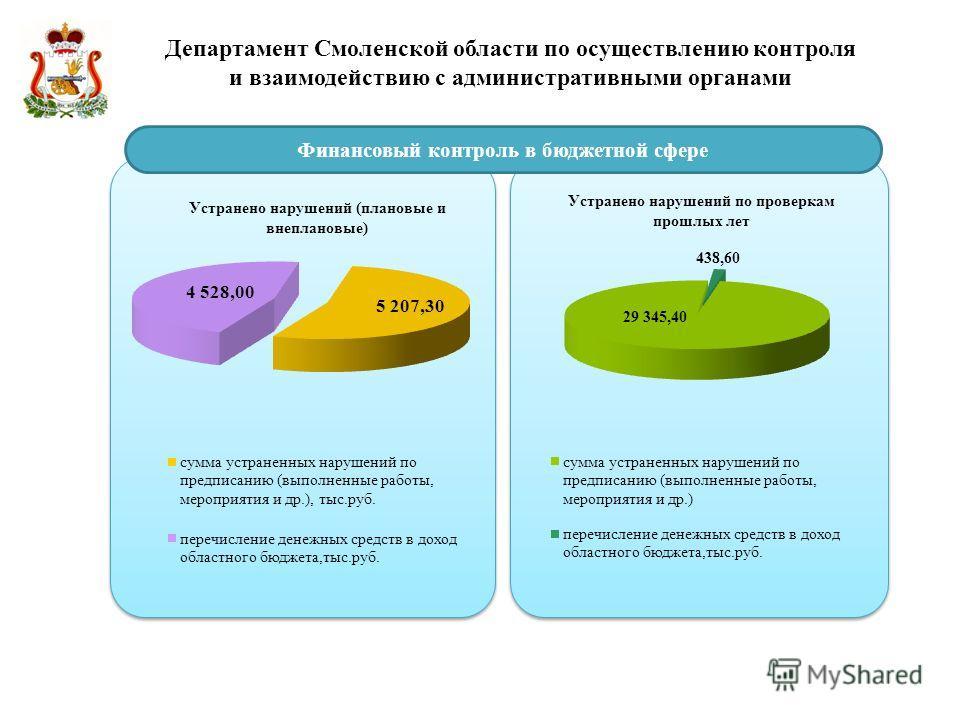 Департамент Смоленской области по осуществлению контроля и взаимодействию с административными органами Финансовый контроль в бюджетной сфере