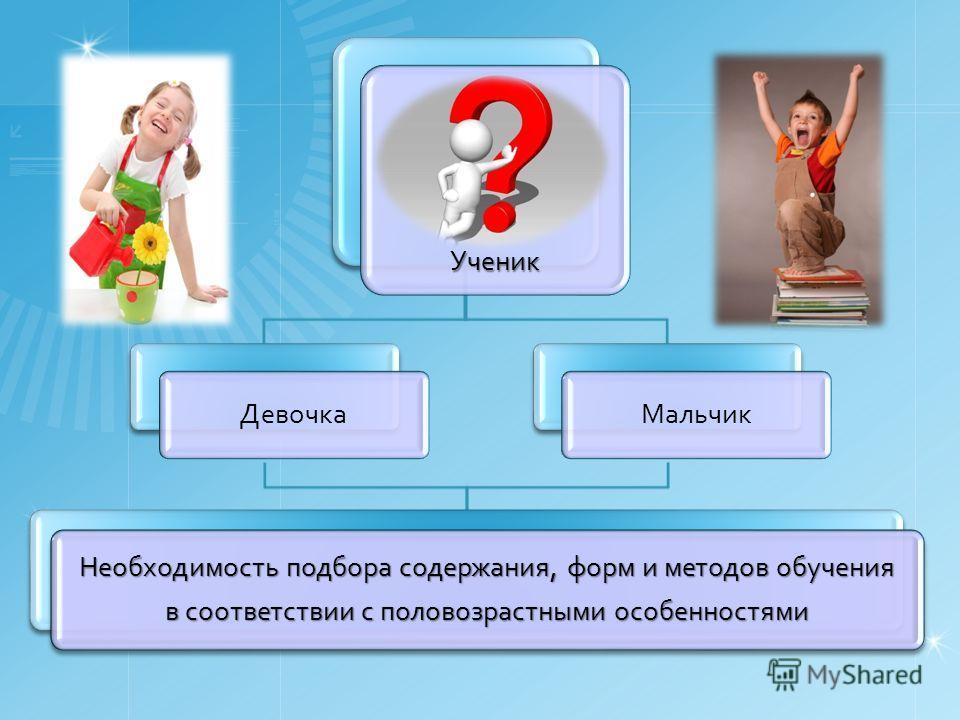 Ученик Девочка Мальчик Необходимость подбора содержания, форм и методов обучения в соответствии с половозрастными особенностями