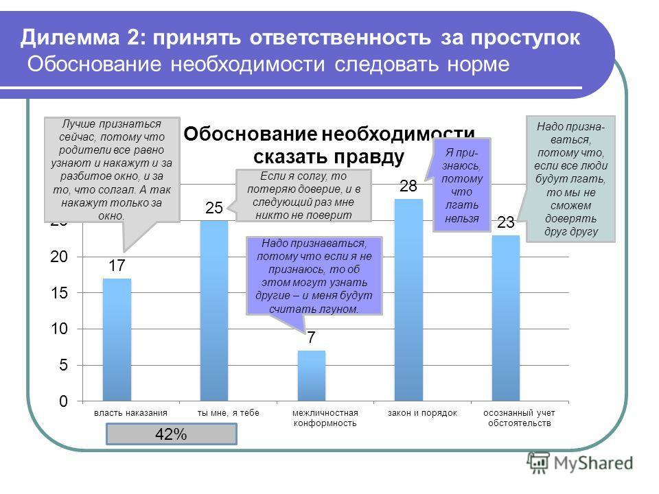Дилемма 2: принять ответственность за проступок Обоснование необходимости следовать норме 42%