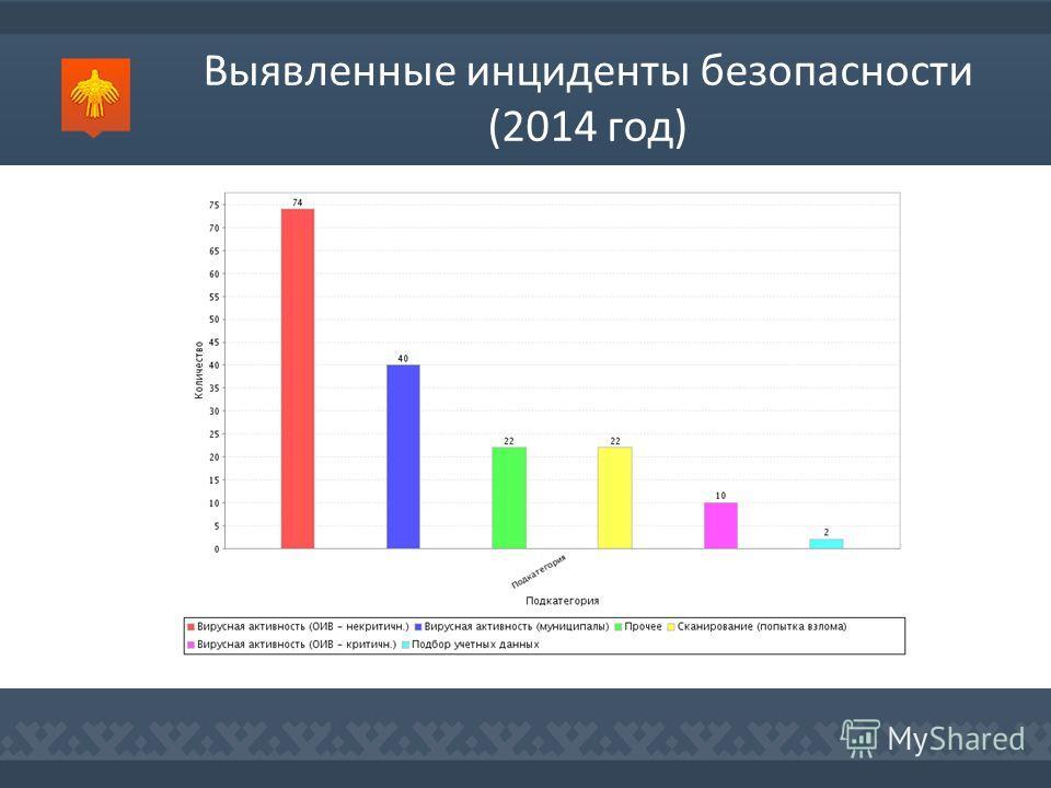 Выявленные инциденты безопасности (2014 год)