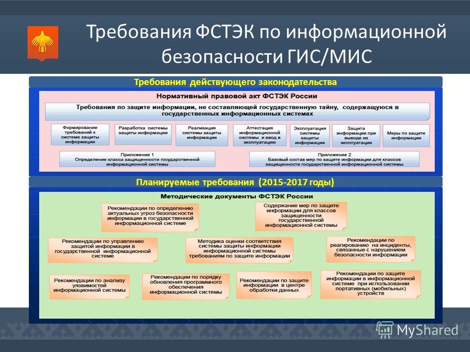 Требования ФСТЭК по информационной безопасности ГИС/МИС Требования действующего законодательства Планируемые требования (2015-2017 годы)