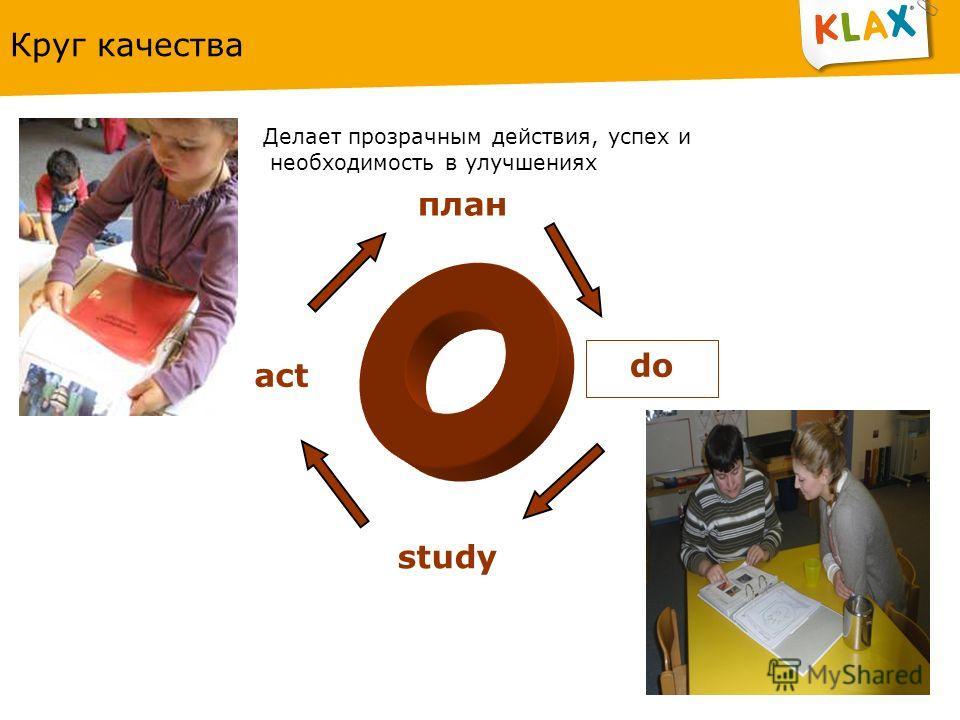 Круг качества план do study act Делает прозрачным действия, успех и необходимость в улучшениях