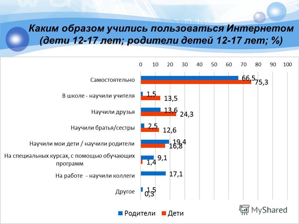Каким образом учились пользоваться Интернетом (дети 12-17 лет; родители детей 12-17 лет; %)