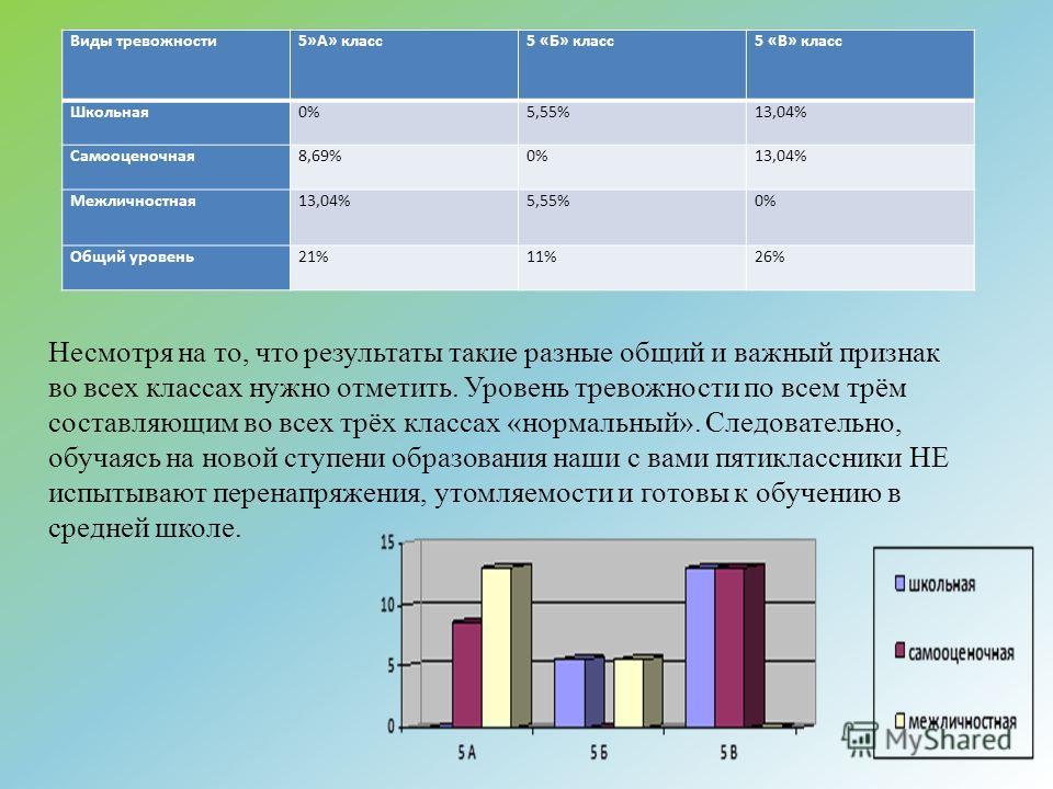 Виды тревожности 5»А» класс 5 «Б» класс 5 «В» класс Школьная 0%5,55%13,04% Самооценочная 8,69%0%13,04% Межличностная 13,04%5,55%0% Общий уровень 21%11%26% Несмотря на то, что результаты такие разные общий и важный признак во всех классах нужно отмети
