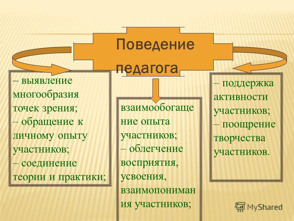 Поведение педагога – выявление многообразия точек зрения; – обращение к личному опыту участников; – соединение теории и практики; взаимообогащение опыта участников; – облегчение восприятия, усвоения, взаимопониман ия участников; – поддержка активност