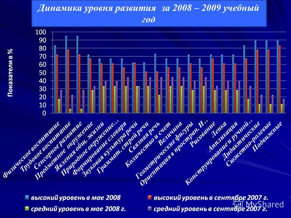 Динамика уровня развития за 2008 – 2009 учебный год