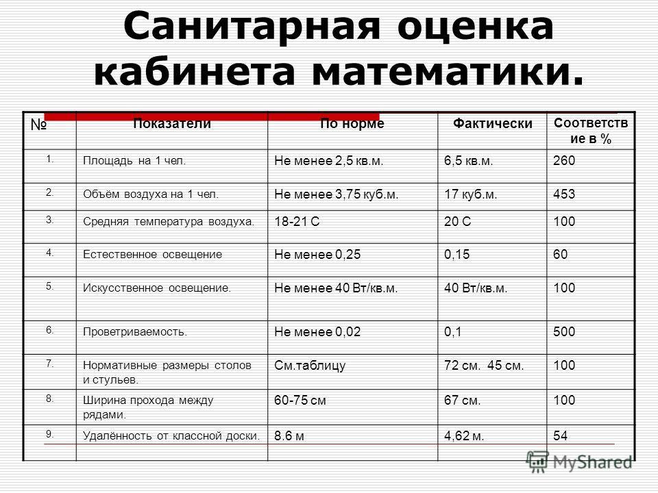 Санитарная оценка кабинета математики. Показатели По норме Фактически Соответств ие в % 1. Площадь на 1 чел. Не менее 2,5 кв.м.6,5 кв.м.260 2. Объём воздуха на 1 чел. Не менее 3,75 куб.м.17 куб.м.453 3. Средняя температура воздуха. 18-21 С20 С100 4.
