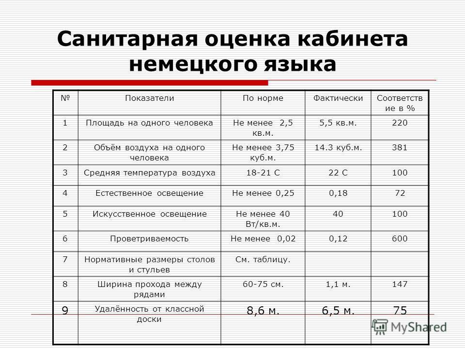 Санитарная оценка кабинета немецкого языка Показатели По норме ФактическиСоответств ие в % 1Площадь на одного человека Не менее 2,5 кв.м. 5,5 кв.м.220 2Объём воздуха на одного человека Не менее 3,75 куб.м. 14.3 куб.м.381 3Средняя температура воздуха