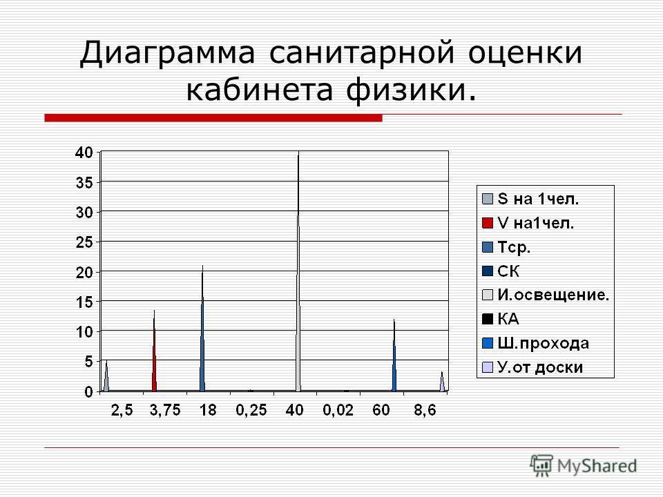 Диаграмма санитарной оценки кабинета физики.
