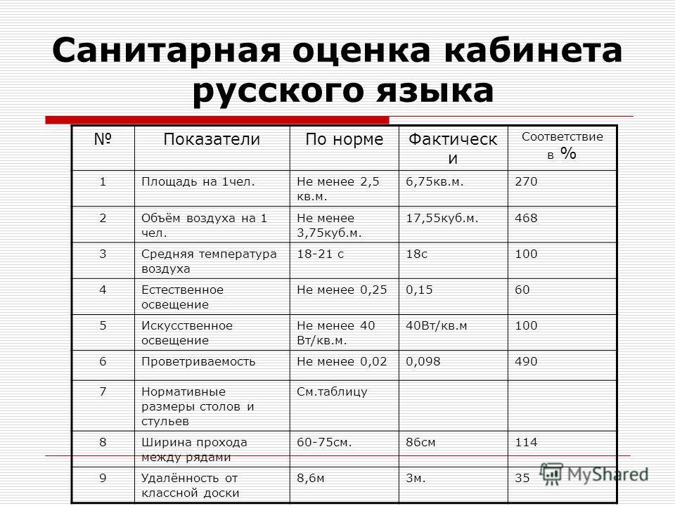 Санитарная оценка кабинета русского языка Показатели По норме Фактическ и Соответствие в % 1Площадь на 1 чел.Не менее 2,5 кв.м. 6,75 кв.м.270 2Объём воздуха на 1 чел. Не менее 3,75 куб.м. 17,55 куб.м.468 3Средняя температура воздуха 18-21 с 18 с 100
