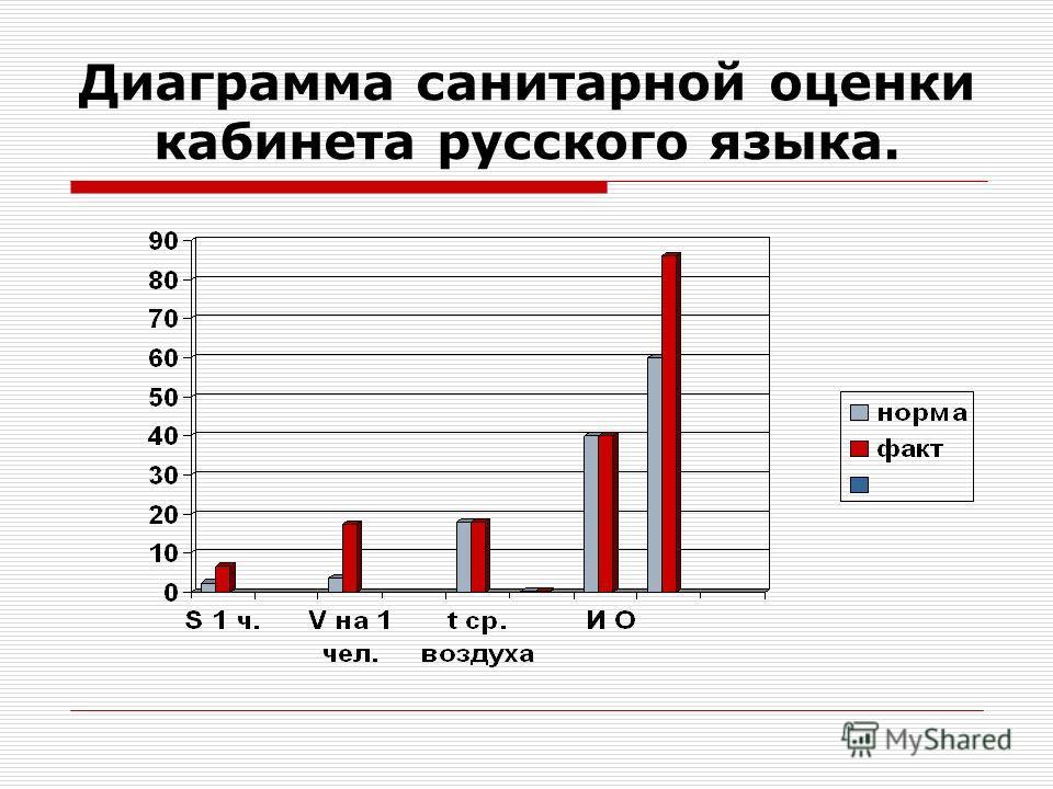 Диаграмма санитарной оценки кабинета русского языка.