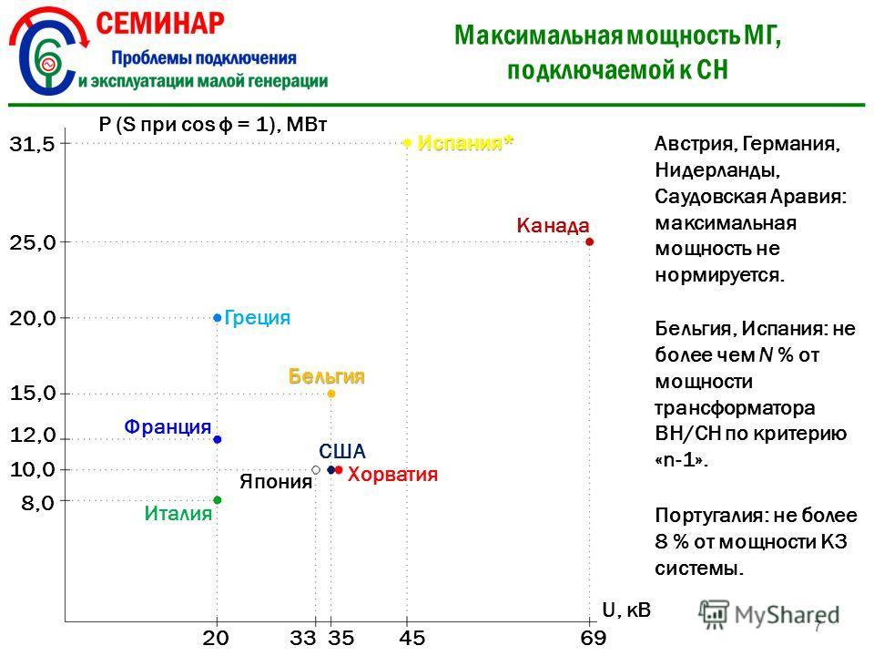 Максимальная мощность МГ, подключаемой к СН 7 P (S при cos ф = 1), МВт 20 U, кВ 31,5 США Франция Канада Греция Италия Испания* Бельгия Япония Хорватия 333545 69 25,0 20,0 15,0 12,0 10,0 8,0 Австрия, Германия, Нидерланды, Саудовская Аравия: максимальн