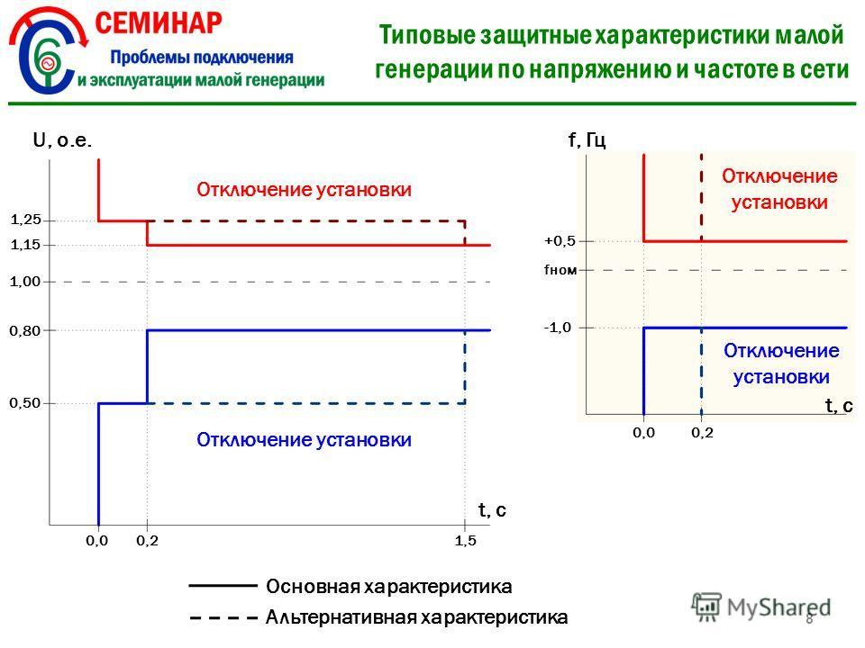 Типовые защитные характеристики малой генерации по напряжению и частоте в сети 8 U, о.е. 1,15 1,25 1,00 0,80 0,50 t, c 0,00,21,51,5 f, Гц +0,5 fном -1,0 t, c 0,00,2 Отключение установки Основная характеристика Альтернативная характеристика