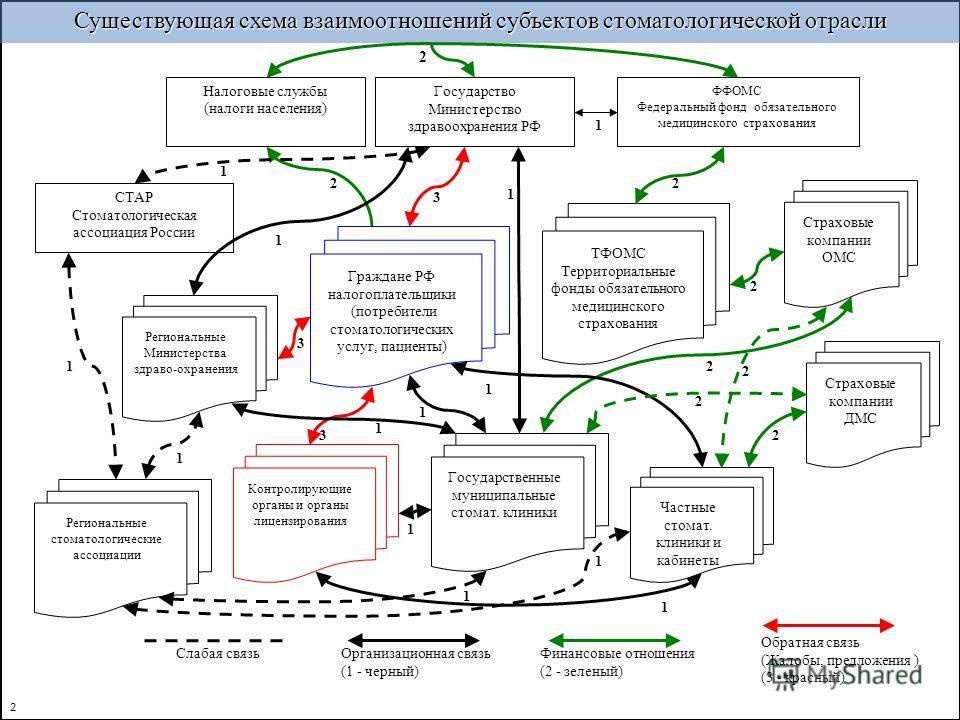 Существующая схема взаимоотношений субъектов стоматологической отрасли ТФОМС Территориальные фонды обязательного медицинского страхования Слабая связь Обратная связь (Жалобы, предложения ) (3 - красный) Налоговые службы (налоги населения) Государство