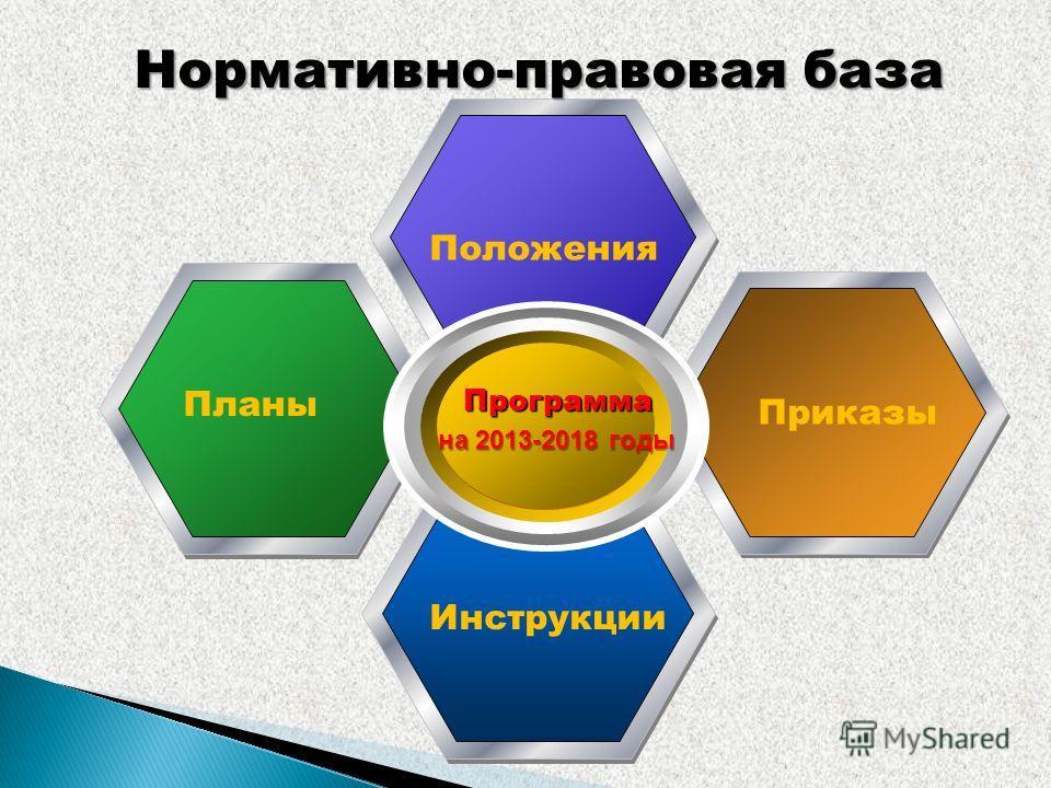 Программа Нормативно-правовая база Положения Планы Приказы Инструкции на 2013-2018 годы