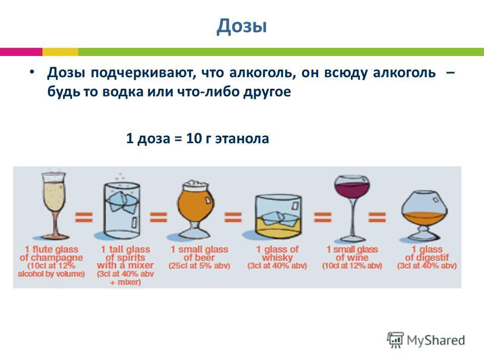Дозы Дозы подчеркивают, что алкоголь, он всюду алкоголь – будь то водка или что-либо другое 1 доза = 10 г этанола
