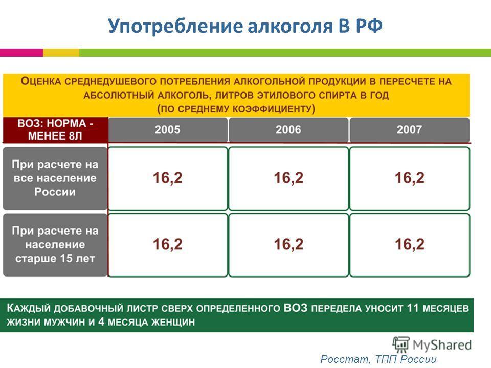 Употребление алкоголя В РФ Росстат, ТПП России