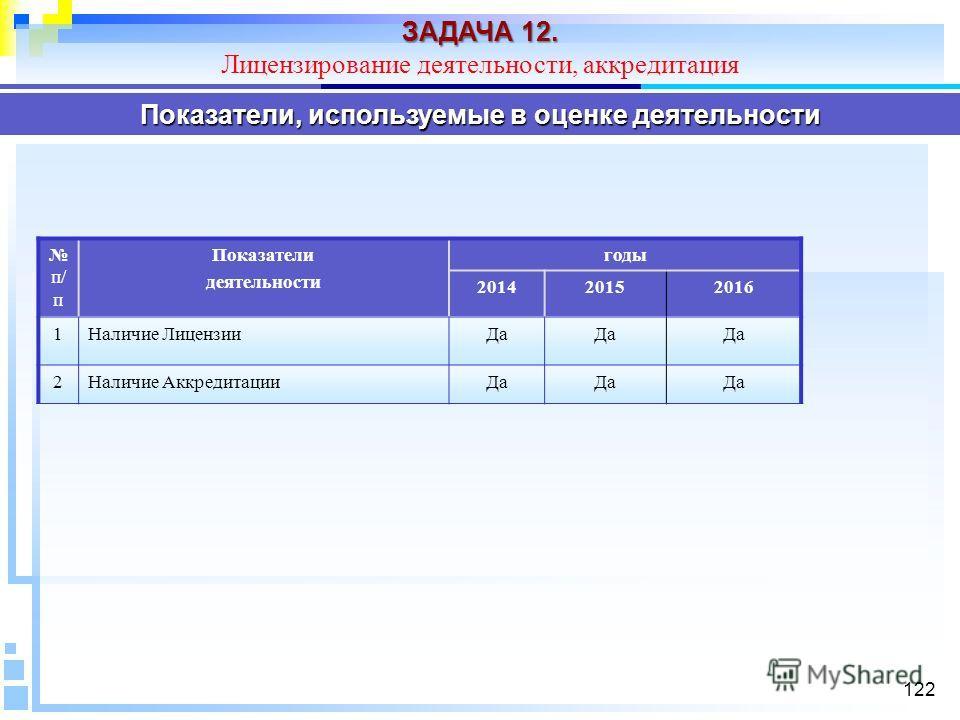 122 Показатели, используемые в оценке деятельности п/ п Показатели деятельности годы 201420152016 1Наличие Лицензии Да 2Наличие Аккредитации Да ЗАДАЧА 12. Лицензирование деятельности, аккредитация