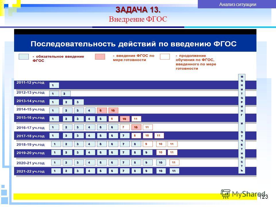 ЗАДАЧА 13. Внедрение ФГОС 123 Показатели качества услуги Анализ ситуации