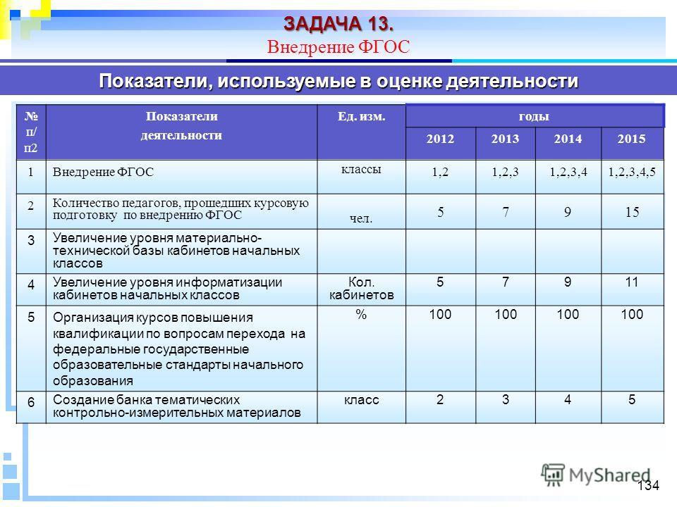 134 Показатели, используемые в оценке деятельности п/ п 2 Показатели деятельности Ед. изм.годы 2012201320142015 1Внедрение ФГОС классы 1,21,2,31,2,3,41,2,3,4,5 2 Количество педагогов, прошедших курсовую подготовку по внедрению ФГОС чел. 57915 3 Увели