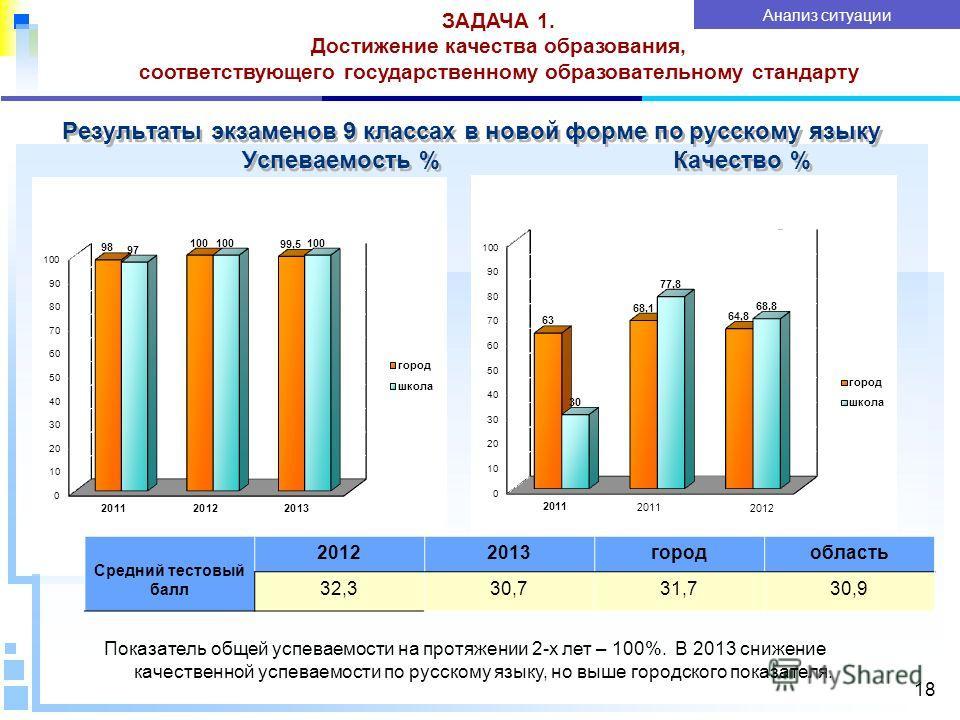 Результаты экзаменов 9 классах в новой форме по русскому языку Успеваемость % Качество % 18 ЗАДАЧА 1. Достижение качества образования, соответствующего государственному образовательному стандарту Анализ ситуации Показатель общей успеваемости на протя