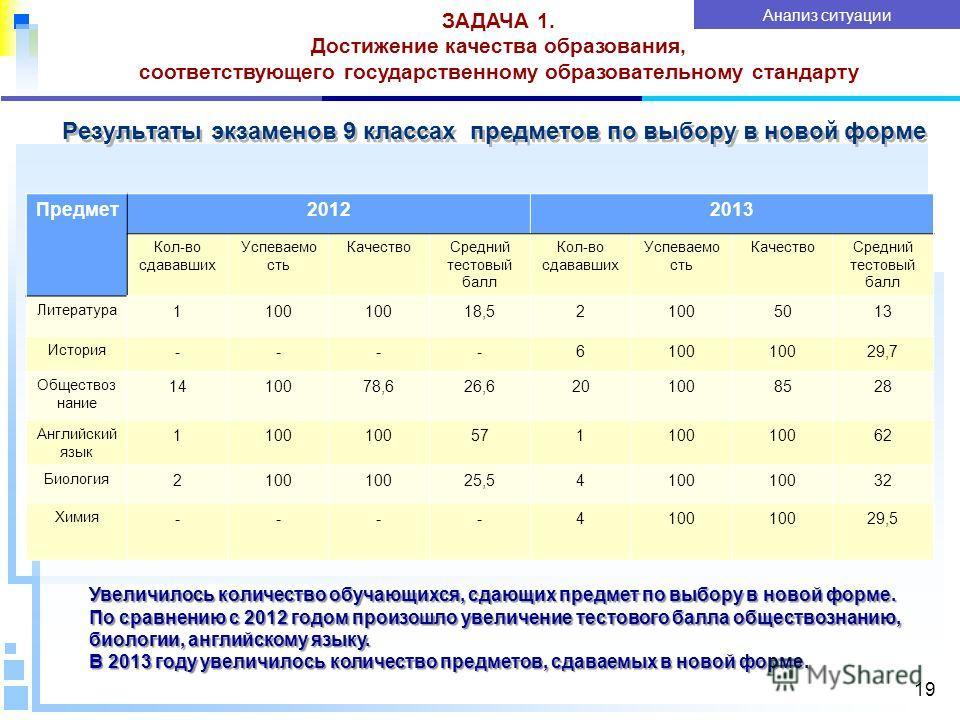 Результаты экзаменов 9 классах предметов по выбору в новой форме 19 ЗАДАЧА 1. Достижение качества образования, соответствующего государственному образовательному стандарту Анализ ситуации 2011 2012 Предмет 20122013 Кол-во сдававших Успеваемо сть Каче