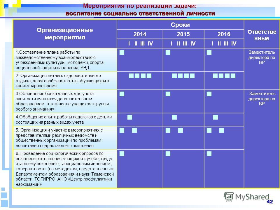 Организационные мероприятия Сроки Ответстве нные 201420152016 I II III IV 1. Составление плана работы по межведомственному взаимодействию с учреждениями культуры, молодежи, спорта, социальной защиты населения, УВД Заместитель директора по ВР 2. Орган