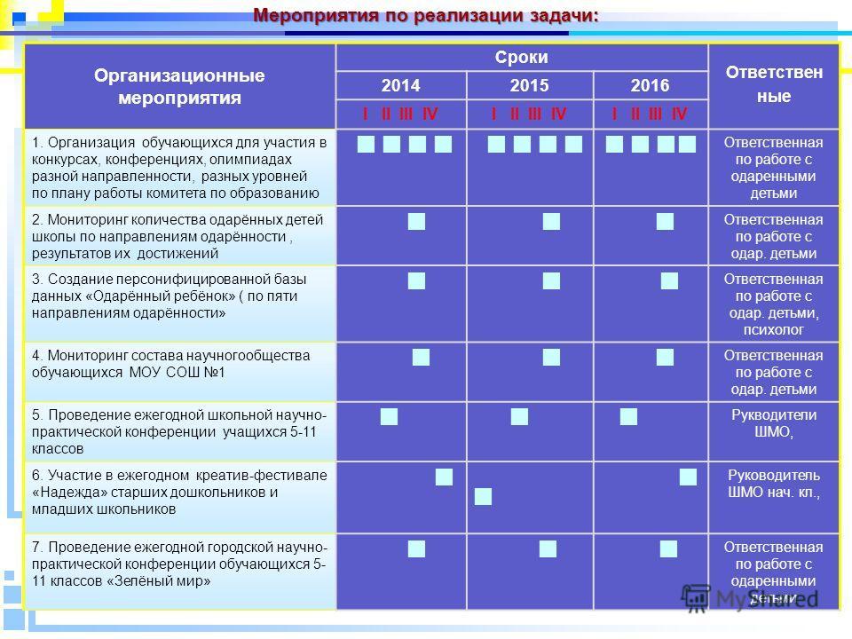 Организационные мероприятия Сроки Ответствен ные 201420152016 I II III IV 1. Организация обучающихся для участия в конкурсах, конференциях, олимпиадах разной направленности, разных уровней по плану работы комитета по образованию Ответственная по рабо