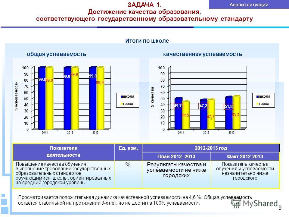 9 Итоги по школе общая успеваемость качественная успеваемость ЗАДАЧА 1. Достижение качества образования, соответствующего государственному образовательному стандарту Просматривается положительная динамика качественной успеваемости на 4,6 %. Общая усп