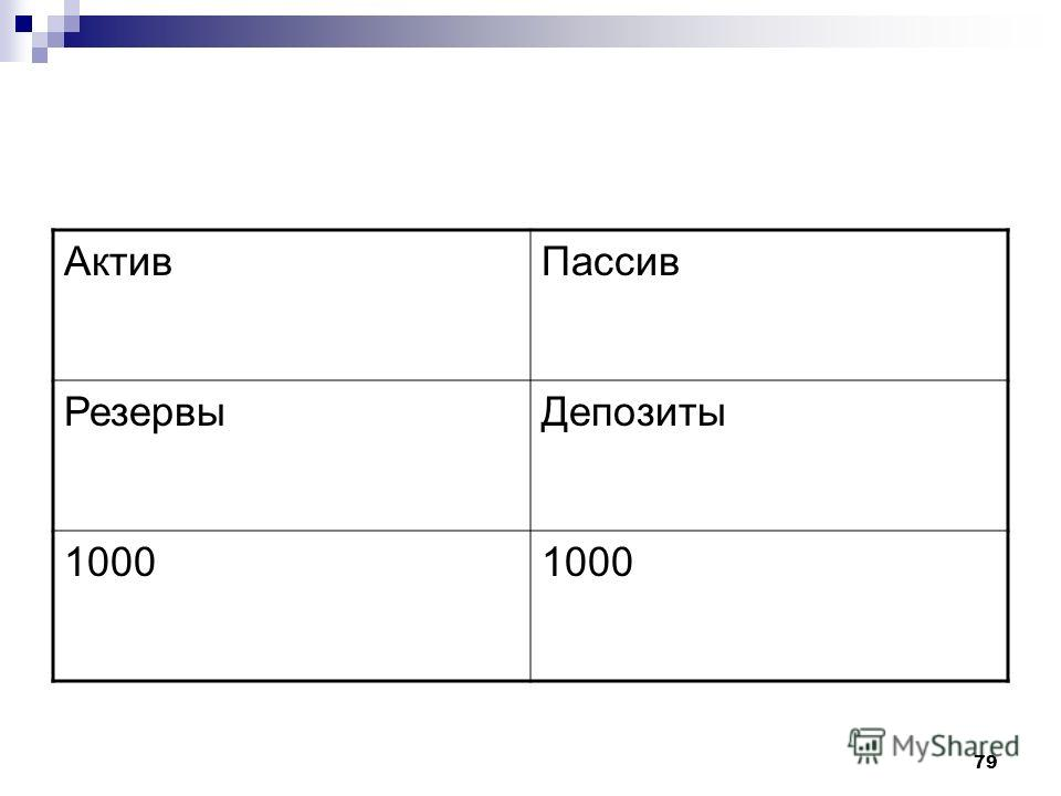 79 Актив Пассив Резервы Депозиты 1000