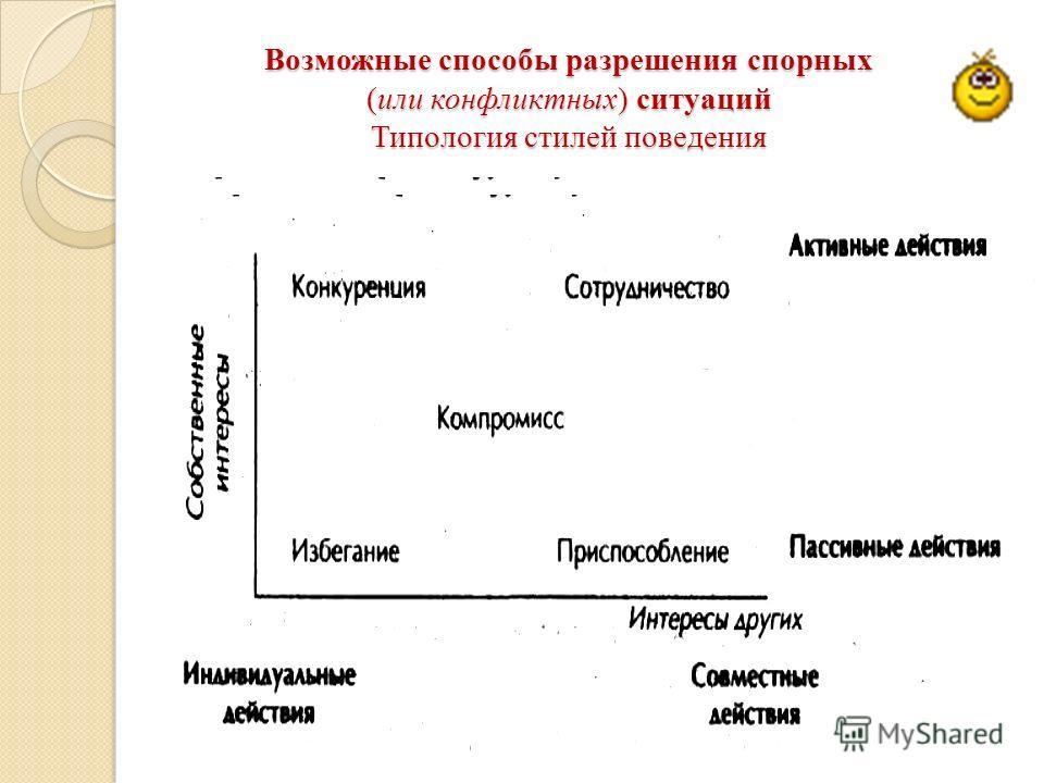 Возможные способы разрешения спорных (или конфликтных) ситуаций Типология стилей поведения