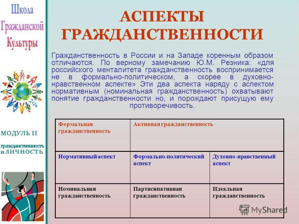 АСПЕКТЫ ГРАЖДАНСТВЕННОСТИ Гражданственность в России и на Западе коренным образом отличаются. По верному замечанию Ю.М. Резника: «для российского менталитета гражданственность воспринимается не в формально-политическом, а скорее в духовно- нравственн
